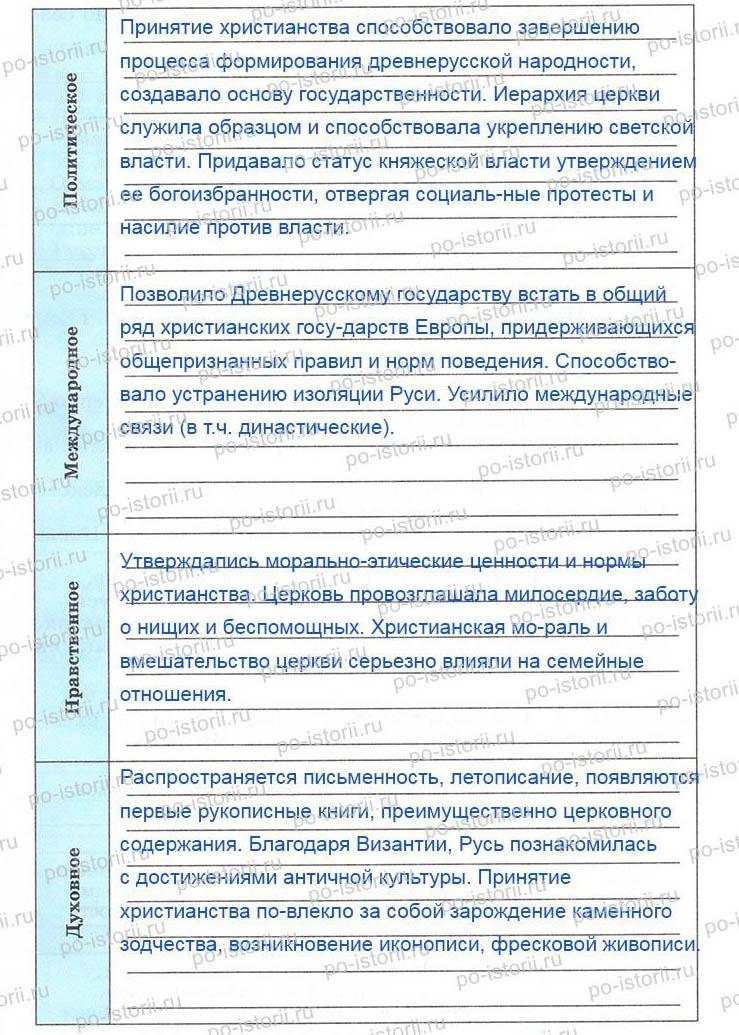 значение принятия христианства на руси в православном варианте конспект