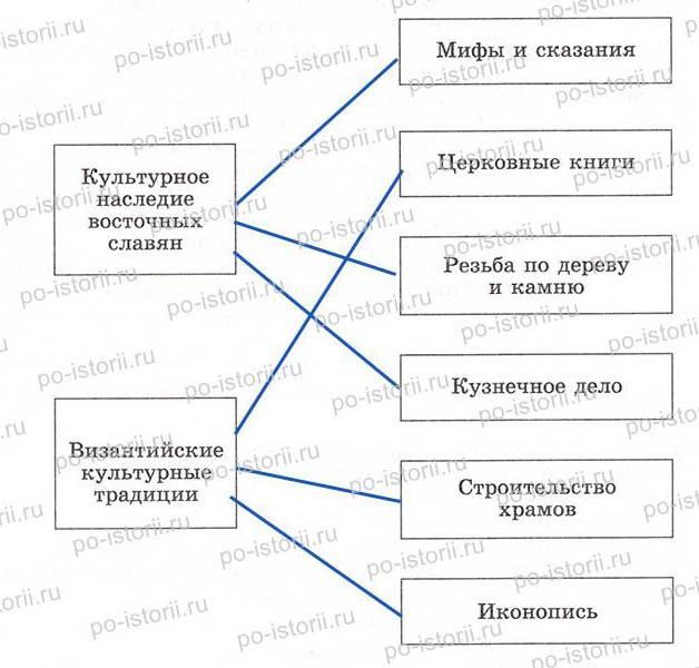 Культура Древней Руси ]