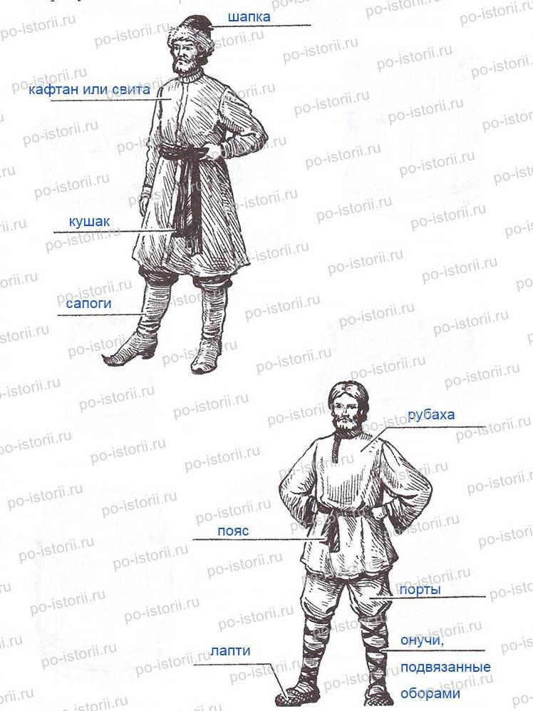Элементы Одежды