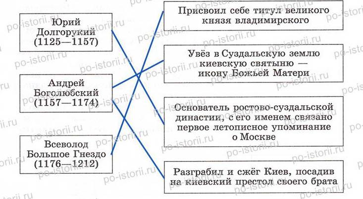 политические центры Руси