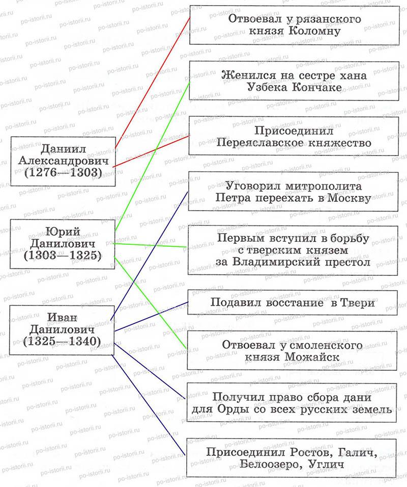 русских земель.