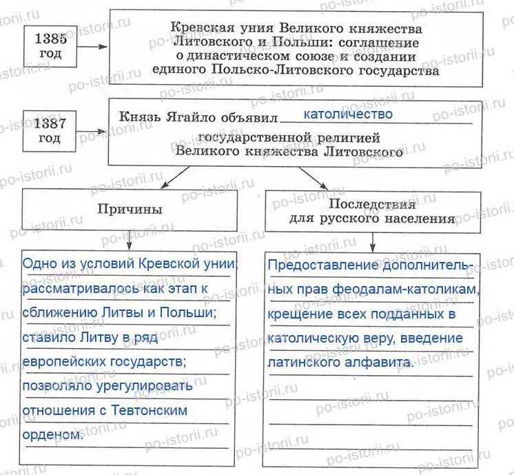 19. Московское княжество и его