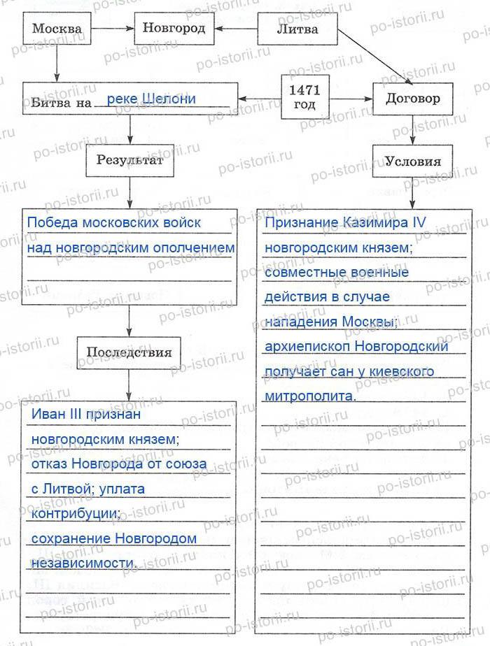 княжения Ивана III Москве,