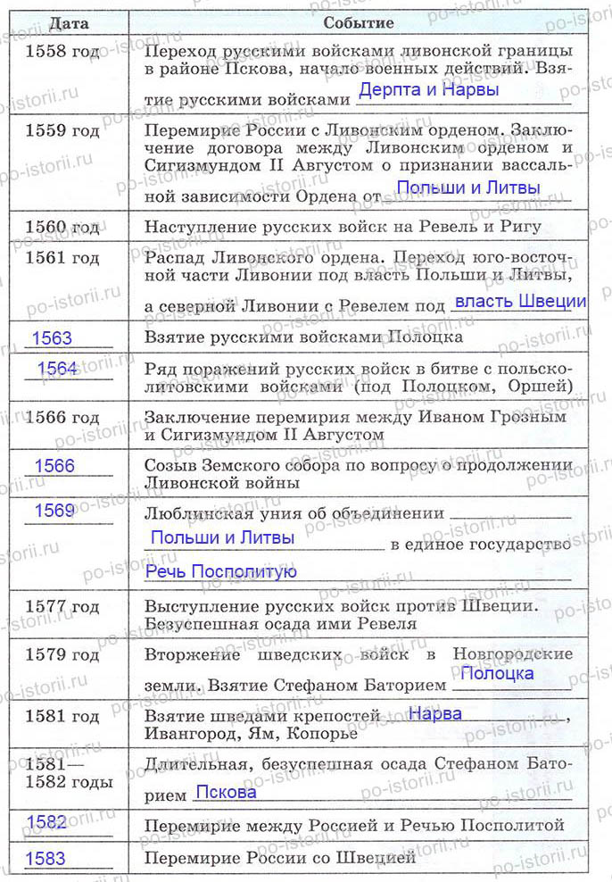 таблица по истории внешняя политика александра 2