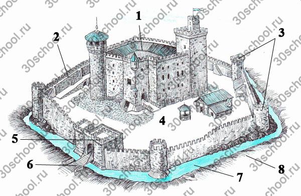 Задания к § 11 «В рыцарском замке»