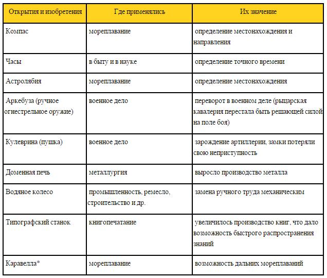 Заполните таблицу технические новшества появившиеся к концу средневековья 6 класса
