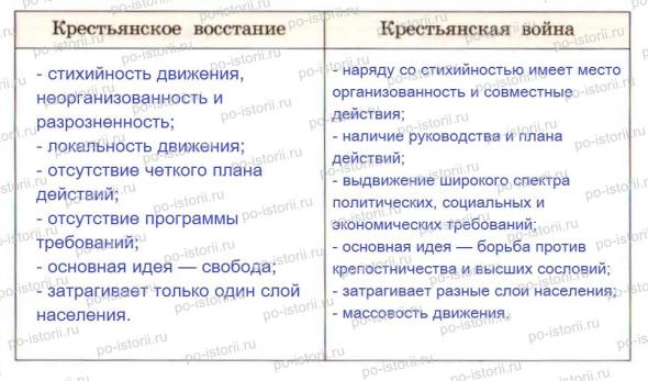 Причины восстания под руководством е.пугачева
