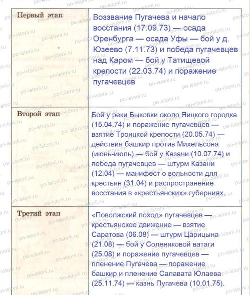 Причины Восстания Под Руководством Е.пугачева - фото 5
