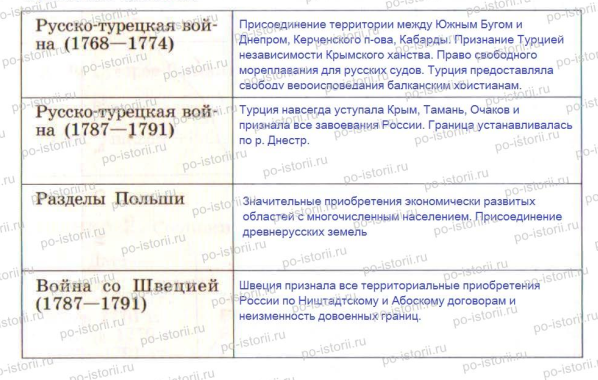 политика Екатерины II»