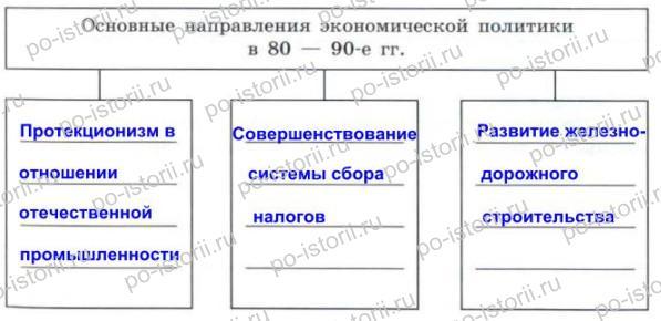 правления Александра III