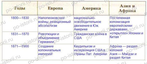 таблица по всеобщей истории 9 класс тоталитарные режимы