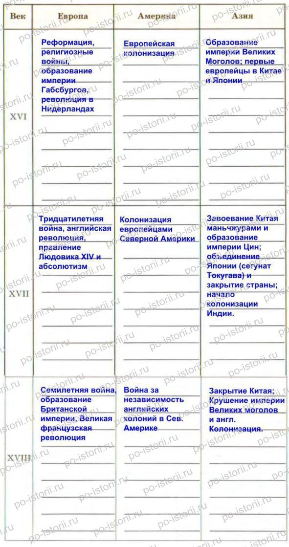 гдз по мхк 11 класс данилова таблица
