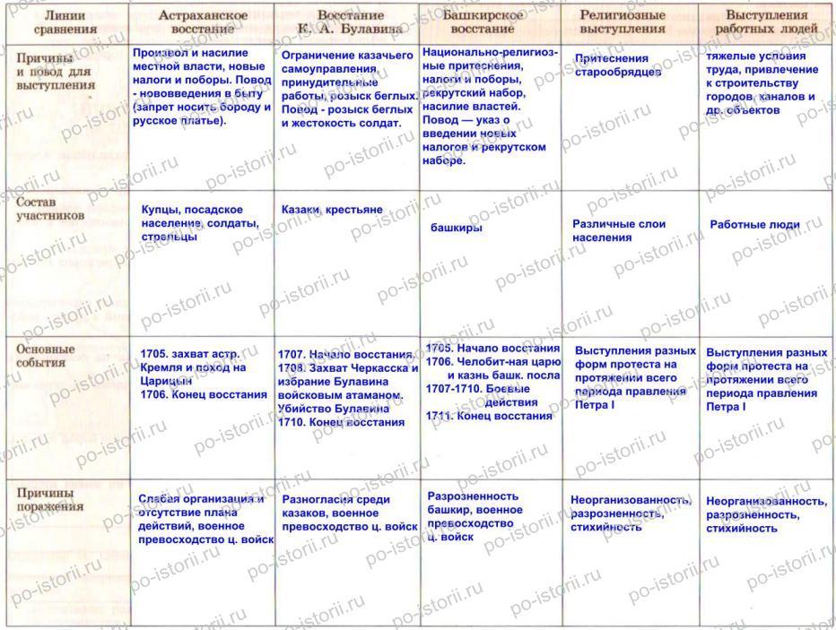 Народное движение таблица по истории россии 7 класс