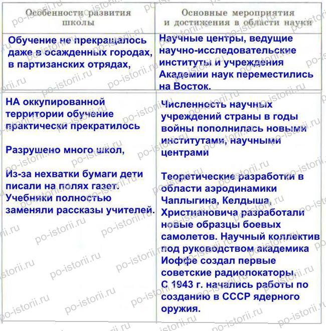 Гдз история таблица период великой отечественной войны 1943год