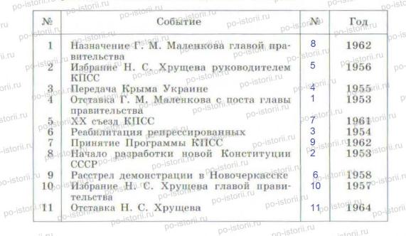 Задания к § 39 «Изменения политической системы»