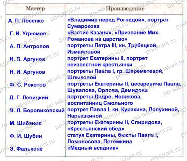 гдз по истории россии класс таблицы