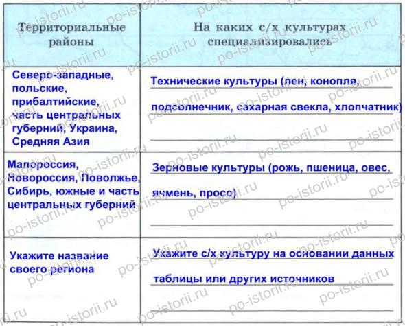 Данилов: § 31. Экономическое развитие в годы правления Александра III
