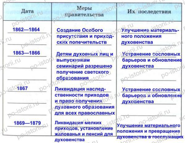 Данилов: § 32—33. Положение основных слоёв общества