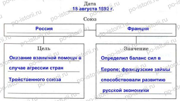 Данилов: § 35. Внешняя политика Александра III