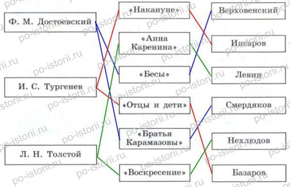 Данилов: § 37. Литература и изобразительное искусство