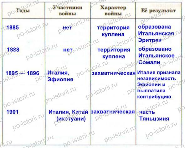 Юдовская: Задания 25 - 32