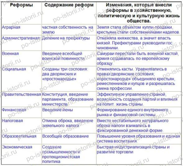 Юдовская: Задания 1 - 9