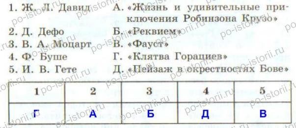 Юдовская: Тестовые задания к § 20 – 24