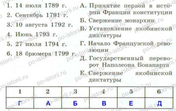 Юдовская: Тестовые задания к § 25 – 27