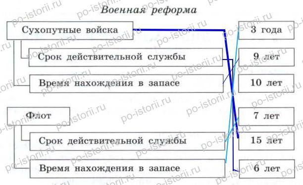 Данилов: § 21 - 22. Либеральные реформы 60-70 гг.