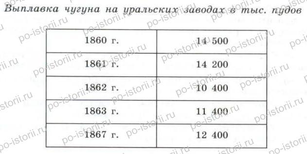 Данилов: § 23. Социально-экономическое развитие после отмены крепостного права