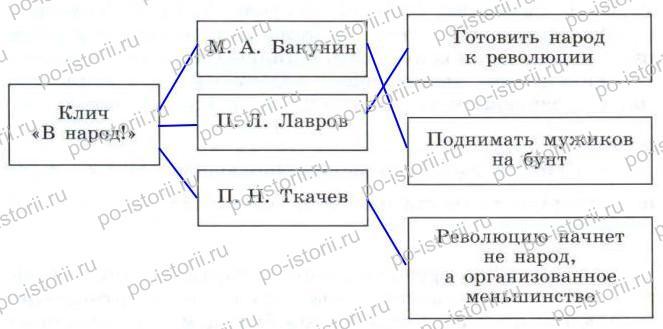 Данилов: § 25. Зарождение революционного народничества и его идеология
