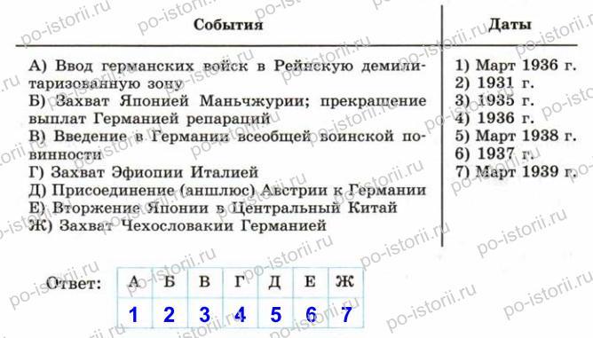 Сороко-Цюпа: Задания к § 17. Международные отношения в 1930-е гг.