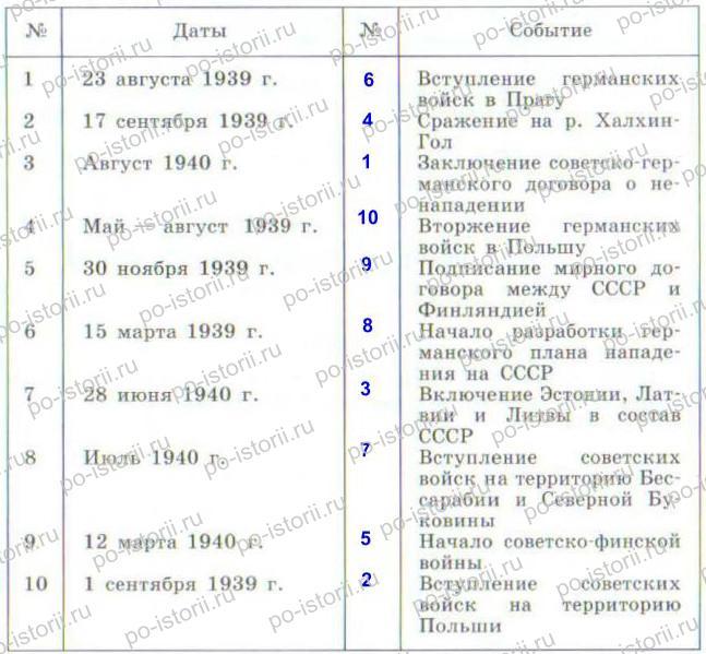 Данилов: § 28. СССР накануне Великой Отечественной войны