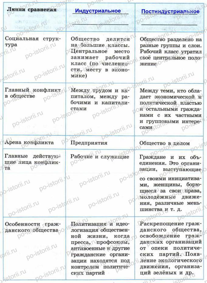 Сороко-Цюпа: Задания к § 23. Гражданское общество. Социальные движения
