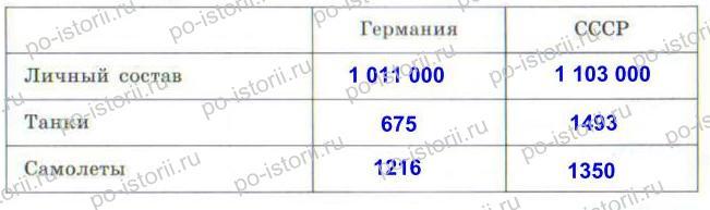 Данилов: § 32. Коренной перелом в ходе Великой Отечественной войны