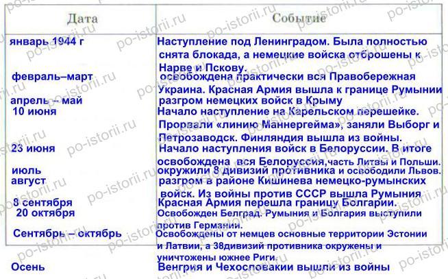 Данилов: § 33 - § 34. СССР на завершающем этапе Второй мировой войны