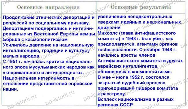 Данилов: § 36. Политическое развитие