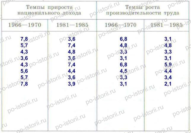Данилов: § 44. Экономика «развитого социализма»