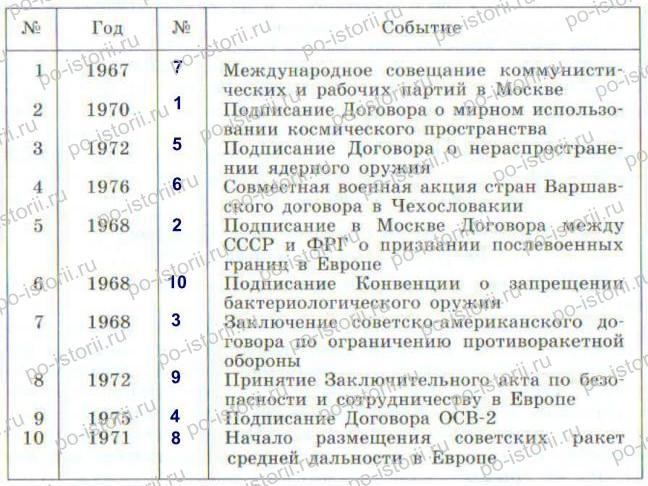 Данилов: § 46. Политика разрядки: надежды и результаты