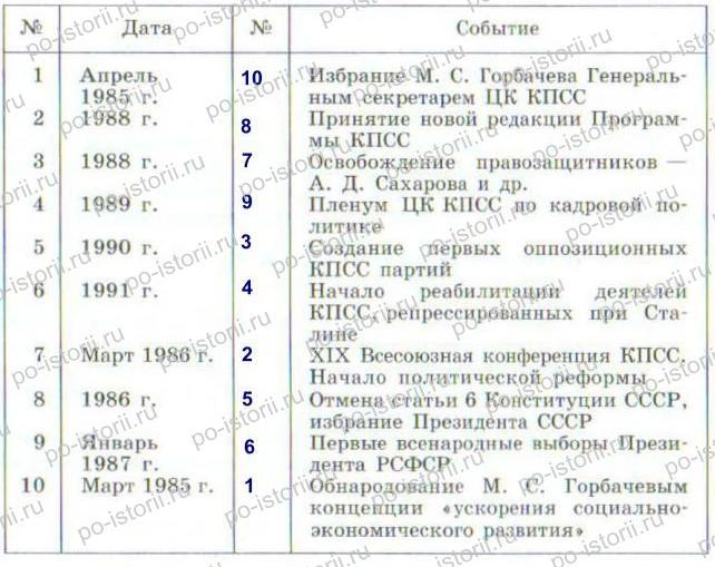 Данилов: § 47. Реформа политической системы: цели, этапы, итоги