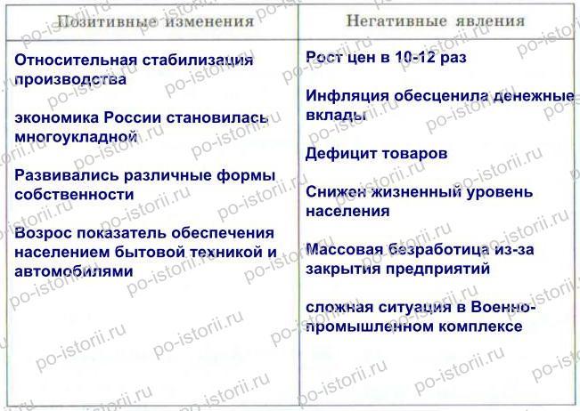 Данилов: § 51. Российская экономика на пути к рынку