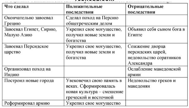 Параграф 37. Завоевания Александра Македонского и их последствия