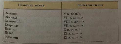 Параграф 39. Древняя Италия и начало города Рима