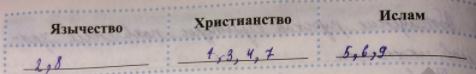 §6. Правление князя Владимира. Крещение Руси