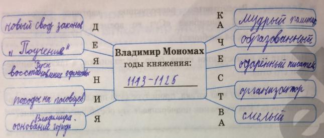 §8. Русь при наследниках Ярославе Мудрого. Владимир Мономах