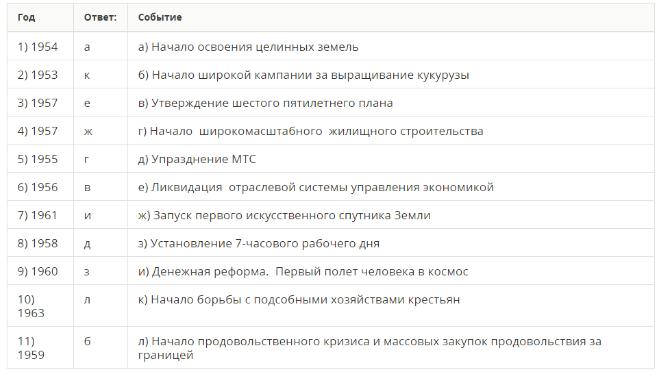 Задания к § 40 «Экономика СССР в 1953-1964 гг.»