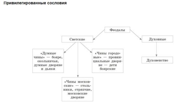 §19. Изменения в социальной структуре российского общества.