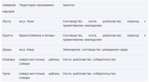 Дополнительный материал. Народы России в XVII в.